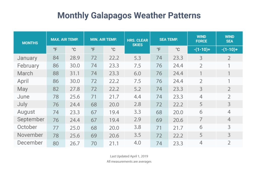 Galapagos weather